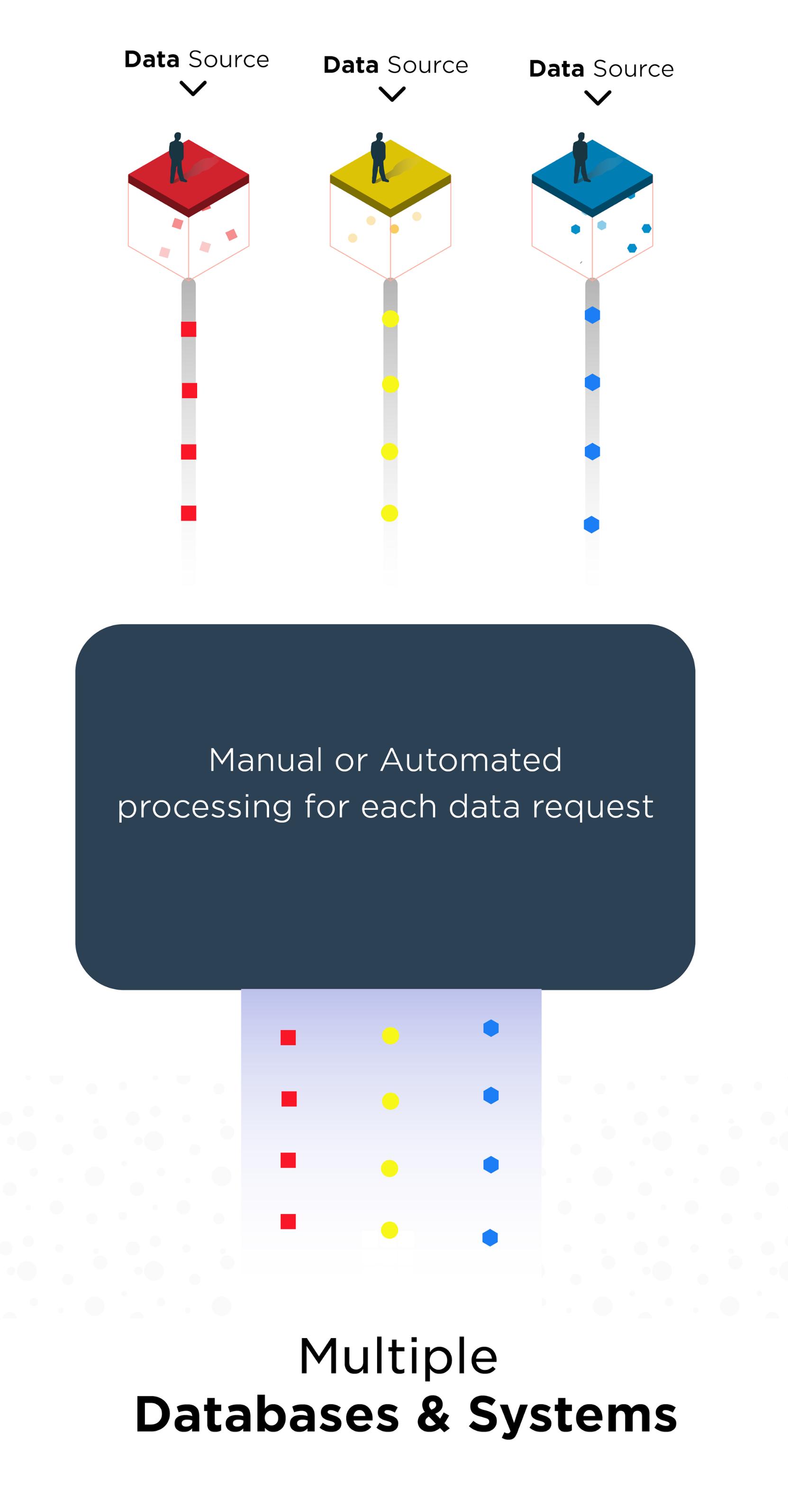 01 - Hotel Data Platform Illustration - Multiple systems in hotel groups - SnapShot