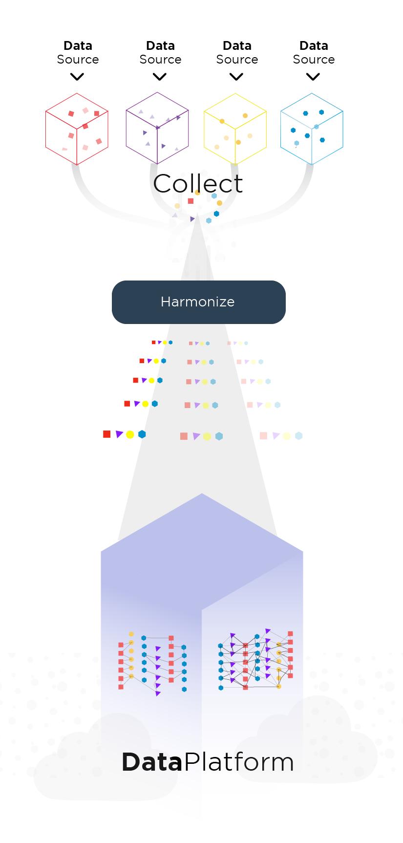 03 - Hotel Data Platform - Harmonized and Cleansed data - SnapShot
