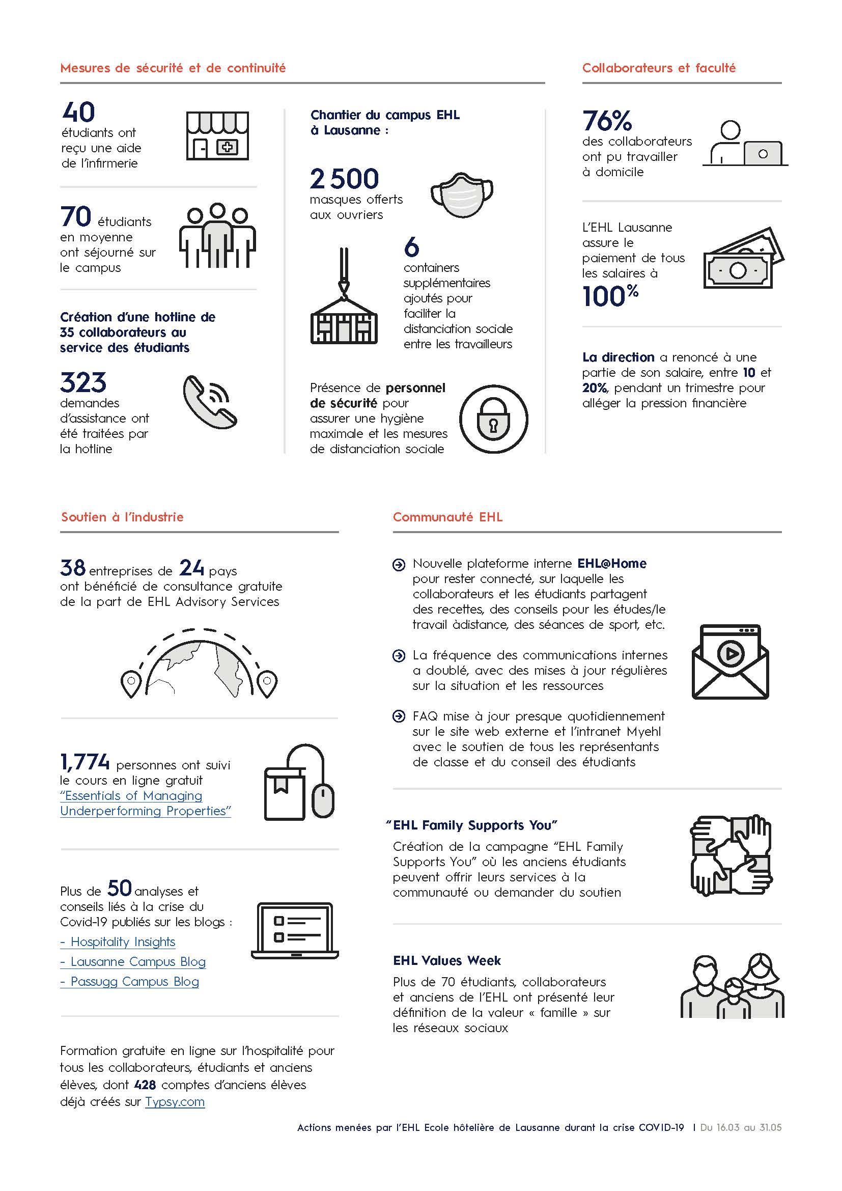 EHL_CoronaResponse_Infographic_FR_Page_2