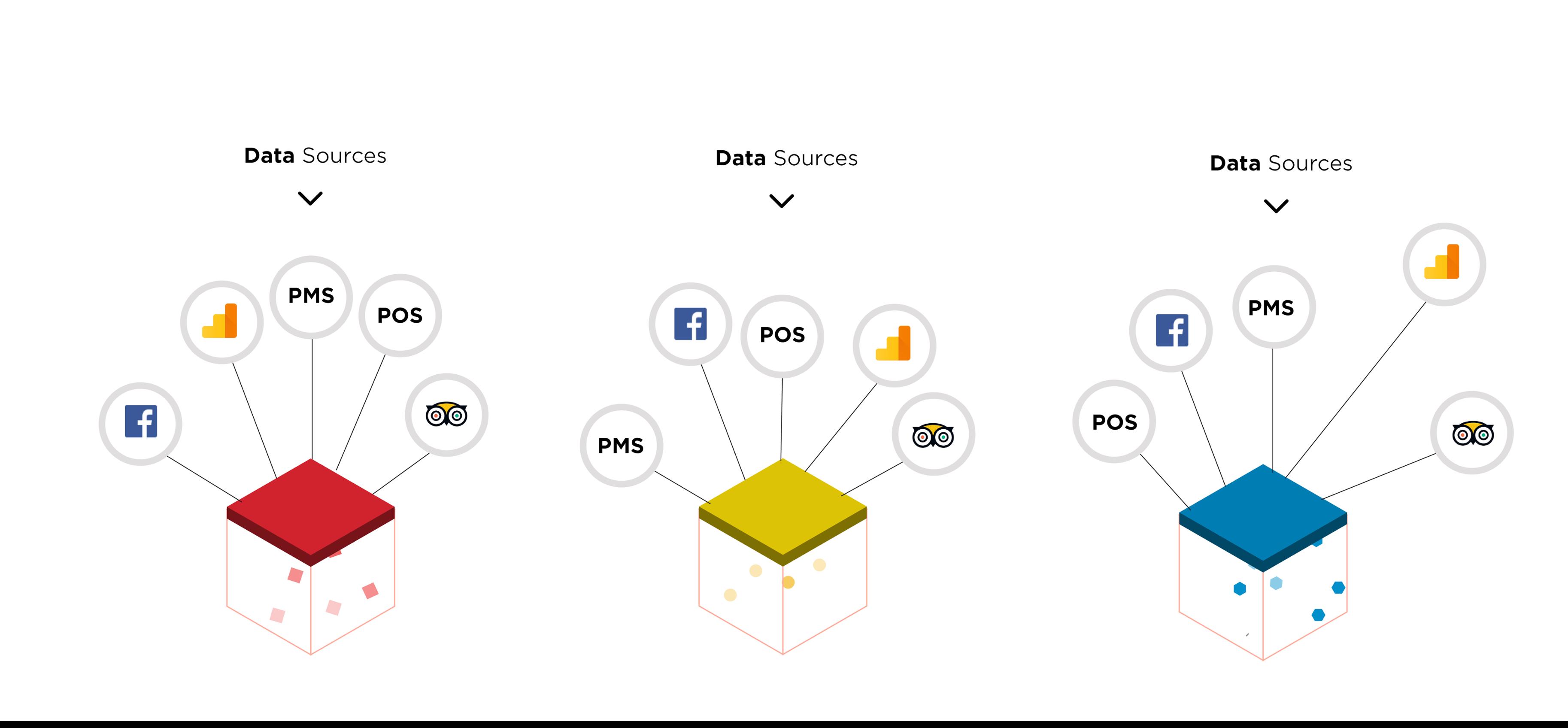 Hotel Data platform A