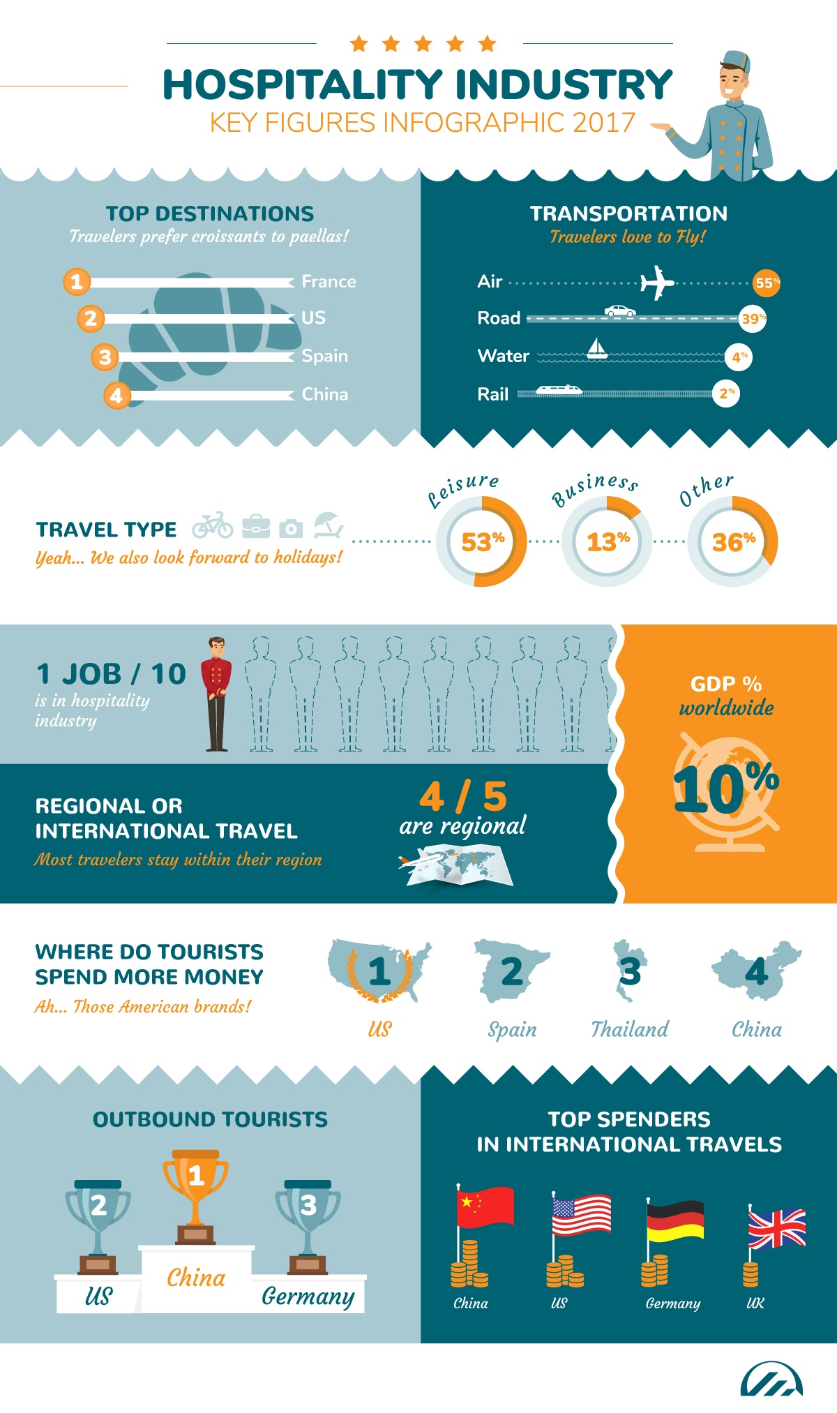 UNWTO-Tourism-Highlights-infographic